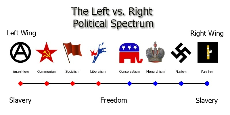Left, Right, Center; Americans